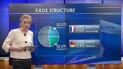 Расходы на европейский оборонпром сокращаются