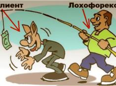 мошенничество на рынке Форекс